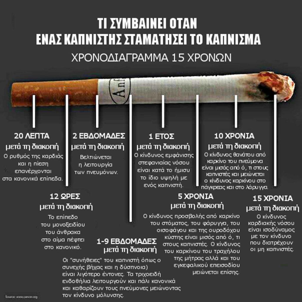 Διακοπή Καπνίσματος με Κλινική Υπνοθεραπεία